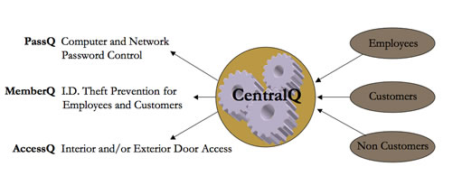 CentralQ - Centralized Biometric Control